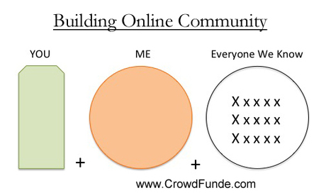 Story, Authority & UGC: 3 Pillars of Online Community | Collaborative Revolution | Scoop.it
