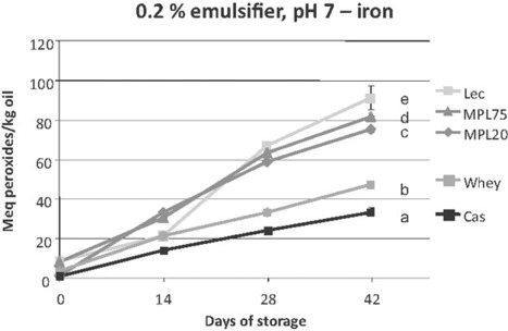 Effect of emulsifier type, pH and iron on oxidative stability of 5% fish oil-in-water emulsions   Lipid emulsions   Scoop.it
