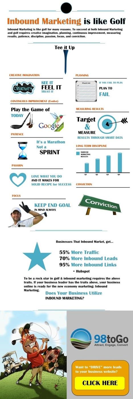 Why is Inbound Marketing Like Golf? | Golf Marketing | Scoop.it