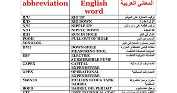 (AR) (EN) (DOC) - Glossary of Drilling Abbreviations | GoogleDrive | Glossarissimo! | Scoop.it