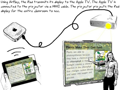 Displaying iPad Screen Using a Classroom Projector | Teaching With iPads | Technology Enhance Learning UK | Scoop.it