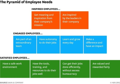 """Engaging Your Employees Is Good, but Don't Stop There 