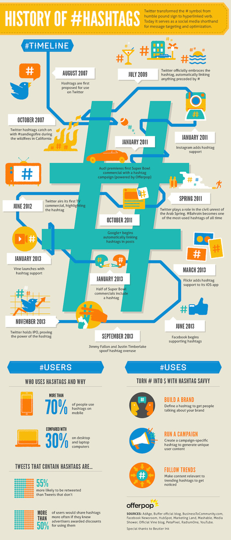 The History of Hashtags [Infographic] | Marketing | Scoop.it