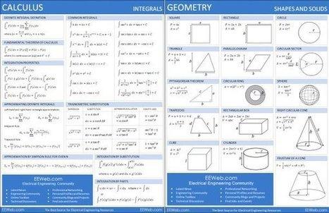 6 excelentes sitios para resolver problemas de matemáticas y graficar | BLOGICMATES | Scoop.it