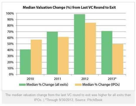 Five unexpected venture capital deal trends | cross pond high tech | Scoop.it