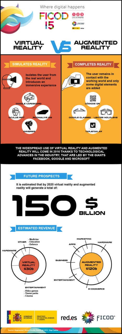 The future of Virtual Reality and Augmented Reality, beyond videogames : Ficod 2015.  Foro Internacional de Contenidos Digitales #FICOD15   Formación y videojuegos   Scoop.it