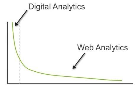 Radically Rethinking Web Analytics   Analytics & Optimization   SEO Strategy Articles   Scoop.it