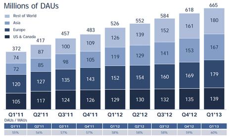 Facebook : les derniers chiffres clés | Facebook outils et astuces | Scoop.it