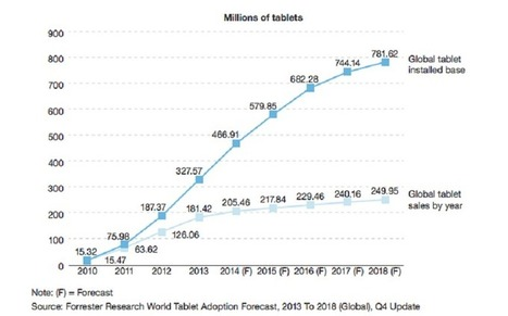 Tablettes : coup de frein sur les ventes dans le monde !   Digital & eCommerce   Scoop.it