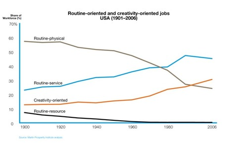 Harvard: Creative Jobs Matter | Future Edtech | Scoop.it