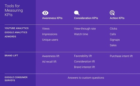 How to Identify the Right KPIs for Online Video: Lessons From Google BrandLab | Campagnes Marketing | Scoop.it