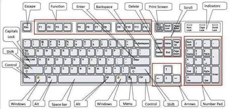 More than 100 Keyboard Shortcuts must Know  | TIC en Quinto Año | Scoop.it