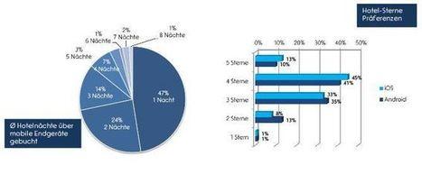 Schweiz: Trend zu mobilen Buchungen hält an   eTourism   Scoop.it