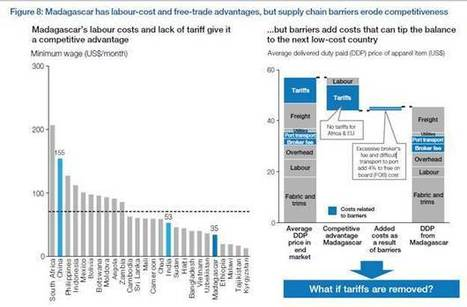 Davos 2013: It's not the trade barriers, it's the supply chains - Financial Times (blog) | Collaborative Logistics | Scoop.it