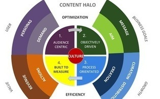 El futuro del marketing de contenido: estrategia más allá del ruido | Estrategias de marketing | Scoop.it