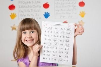 Motivation and Study skills are more important than Intelligence in learning Mathematics | SayPeople | Motivaatio | Scoop.it