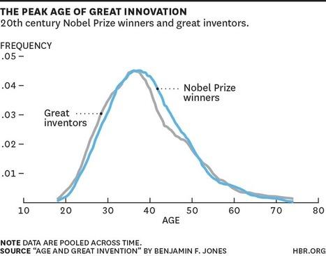 Les P-DG sont-ils trop vieux pour innover? - HBR | Développement du capital humain et performance | Scoop.it