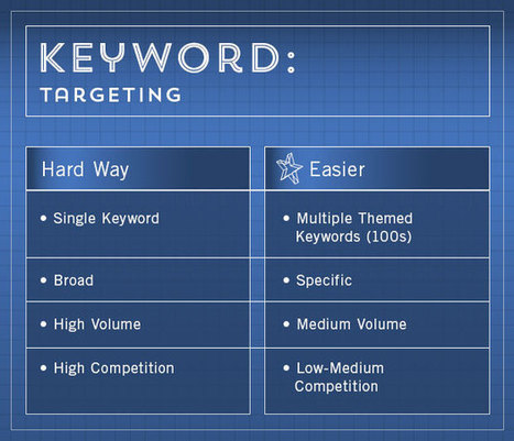 How to Rank: 25 Step SEO Master Blueprint | Content Marketing and Curation for Small Business | Scoop.it