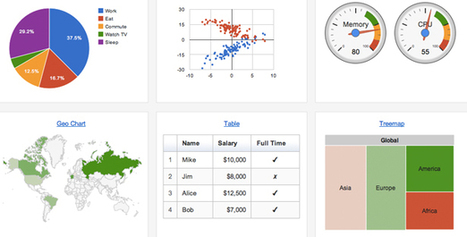 The top 20 data visualisation tools via @gconole | Educação20 | Scoop.it