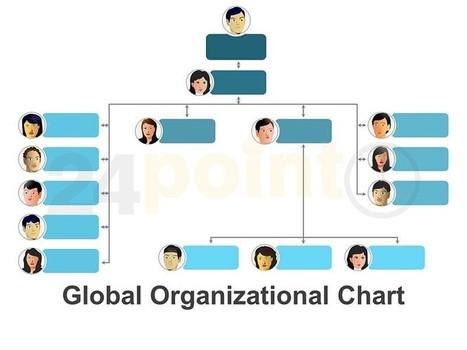 Company Organization Chart | Belsalia | Scoop.it