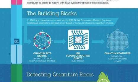 Scientists achieve critical steps to building first practical quantum computer   leapmind   Scoop.it