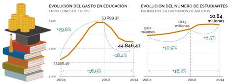El gasto en educación cae el 18% y los alumnos aumentan el 6% durante la crisis, María Jesús Ibáñez | Diari de Miquel Iceta | Scoop.it