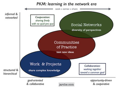 Absorbing complexity with PKM | Harold Jarche | Organización y Futuro | Scoop.it