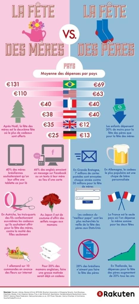 Infographie : Fête des mères vs Fête des pères vu par pays ! | Actu et stratégie e-commerce | Scoop.it