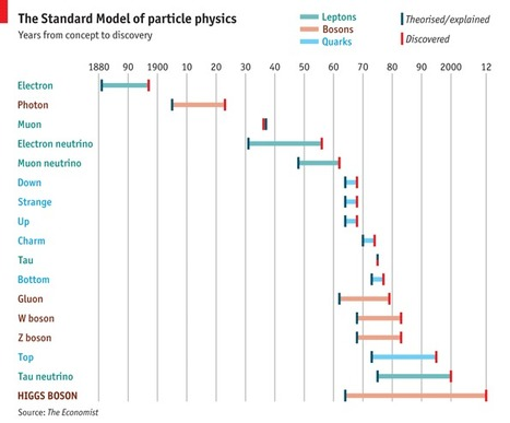Worth the wait | Particle Physics | Scoop.it