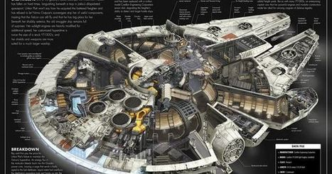 The Image That Might Change the Way You Look at the Millennium Falcon | I can explain it to you, but I can't understand it for you. | Scoop.it