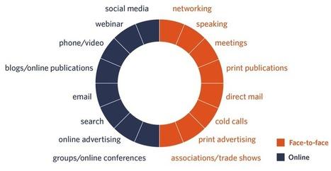 7 Offline Marketing Strategies that Support Your Online Brand | It's Your Business | Scoop.it