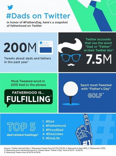 Twitter célèbre la fête des pères avec une infographie - WebLife | e-Veille : Social Media, Marketing, NTIC ... | Scoop.it