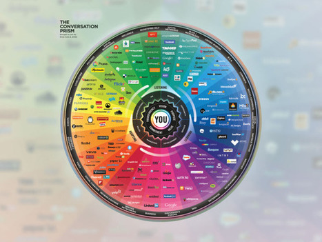 The Conversation Prism: A Visual Map of the Social Media Landscape | DOCENCIA, INTELIGENCIAS MÚLTIPLES Y APRENDIZAJE COOPERATIVO | Scoop.it