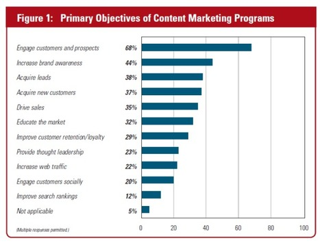 Survey: 46% Of Marketers Have Content Marketing Strategy, Only 25% Track Social Media Results - MarketingLand | #TheMarketingAutomationAlert | démarche commerciale | Scoop.it