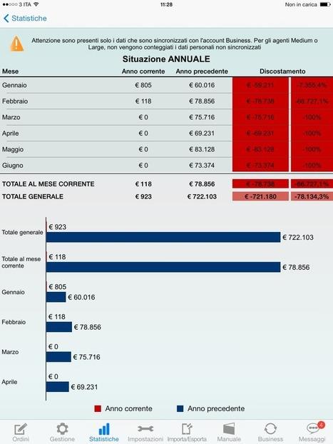 Nuovo Aggiornamento per Order Sender: arrivano le statistiche! | Web Mobile Technology | Scoop.it