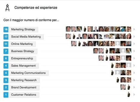 Gli endorsements Linkedin si sciolgono come neve al sole | 4Marketing.biz | Frogmarketing | Scoop.it