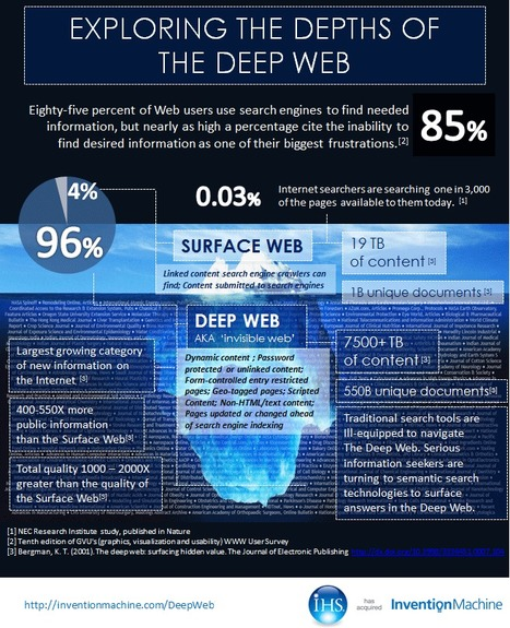 INFOGRAPHIC: Exploring the Deep Web with Semantic Search | Open Knowledge | SEO & Social Media Help, Advice & News | Scoop.it