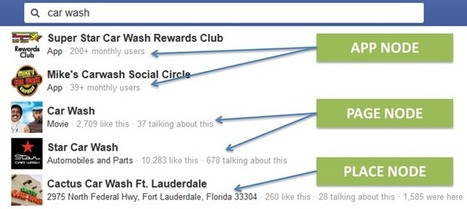 Make the most of Facebook Graph Search as a marketing tool | SEO Tips, Advice, Help | Scoop.it