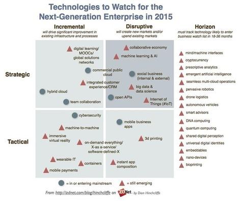 Les technologies à garder sur le radar de vos investissements | Customer Centric Innovation | Scoop.it
