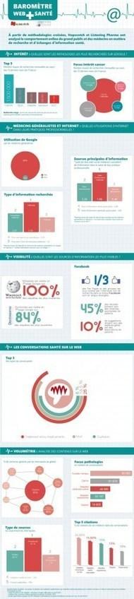 Infographie : baromètre Web et Santé | e-santé | Scoop.it