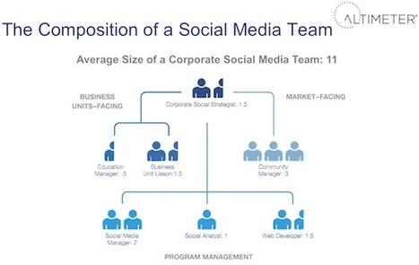 #Facebook est comme un restaurant - MediasSociaux.fr   E-tourisme et communication   Scoop.it