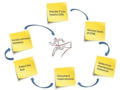 List of top 10 content management system? | webapptech | Scoop.it