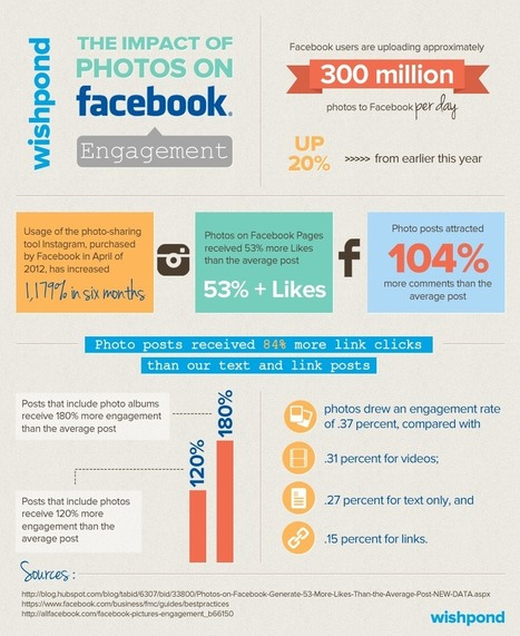 [INFOGRAPHIC] The Impact of Photos on Facebook Engagement | Social Media Company Valuations and Value Drivers | Scoop.it