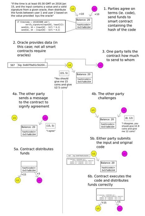 Raiden, une réponse à la confidentialité des échanges sur Ethereum ? | Libertés Numériques | Scoop.it