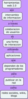 MAPA CONCEPTUAL HERRAMIENTAS WEB 2.0 | tareasdeclases | Propuestas computacionales | Scoop.it