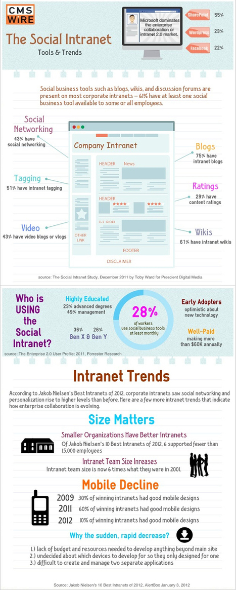 "The Social Intranet: Tools, Trends and Who's Using it [INFOGRAPHIC] | L'impresa ""mobile"" 
