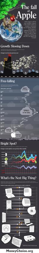 La caída de Apple #infografia #infographic #apple   Aprendiendoaenseñar   Scoop.it