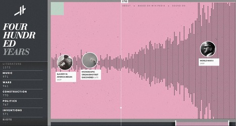 Histography - Timeline of History | Journalisme graphique | Scoop.it