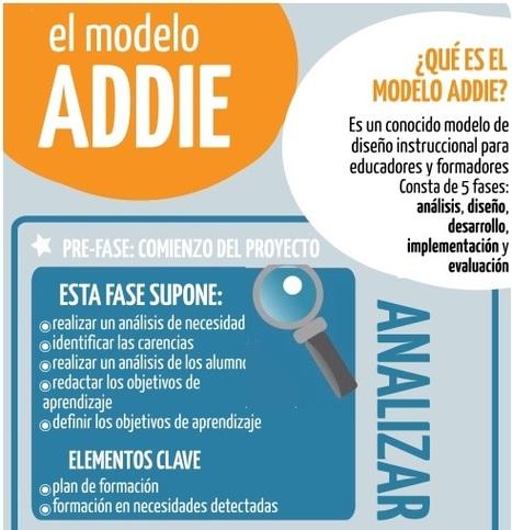Un infográfico sobre el modelo de Diseño Instruccional ADDIE | Elearning | Scoop.it