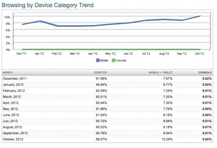 NetMarketShare: Mobile Market Share Passes 10% for First Time | Social Media Butterflies | Scoop.it